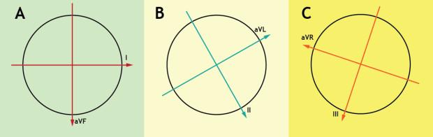 Derivações Eletrocardiográficas Perpendiculares entre si